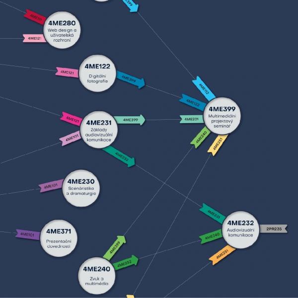 Infografika návazností předmetů